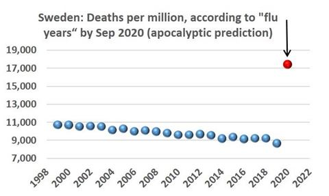 """May be an image of text that says 'Sweden: Deaths per million, according to """"flu years"""" by Sep 2020 (apocalyptic prediction) 19,000 17,000 15,000 13,000 11,000 9,000 7,000 1998 2000 2002 2004 2006 2006 2008 2010 2012 2012 2014 2016 2018 2018 2020 2022'"""
